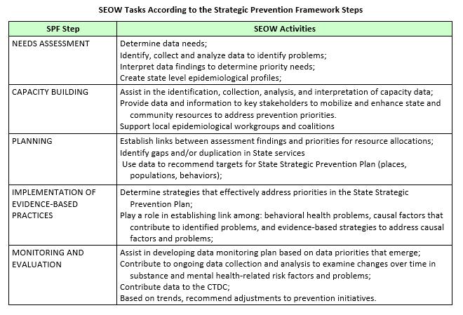 SEOW tasks table
