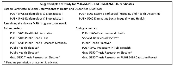 MD/MPH and DMD/MPH Dual degree plan of study