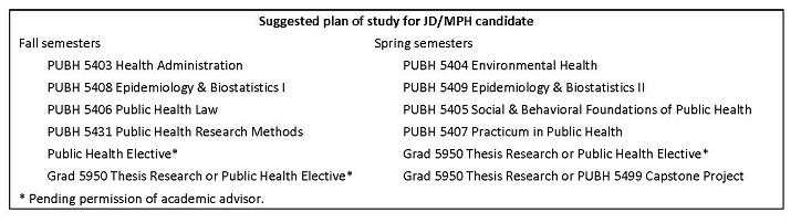 JD/MPH Dual Degree Plan of Study