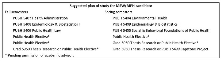 MSW/MPH Dual Degree Plan of Study