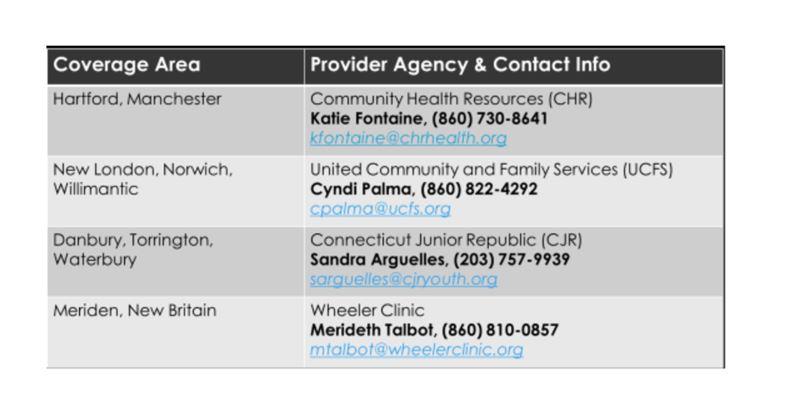 Agencies Contact for ASSERT