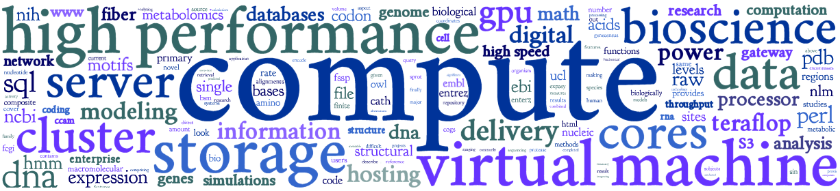 High performance computing word cloud