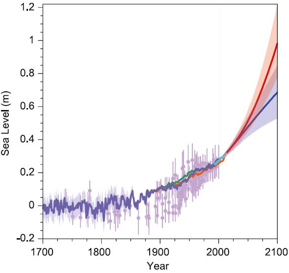 IPCC sea level rise