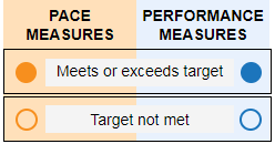 Pace and Performance Key image