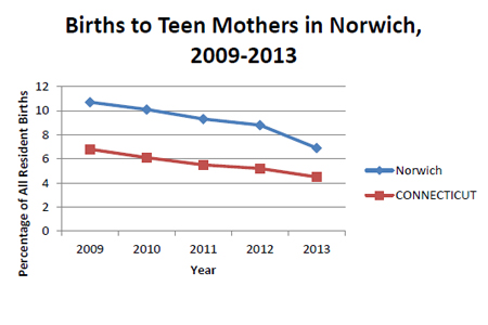 Births to Teen Mothers in Norwich Chart